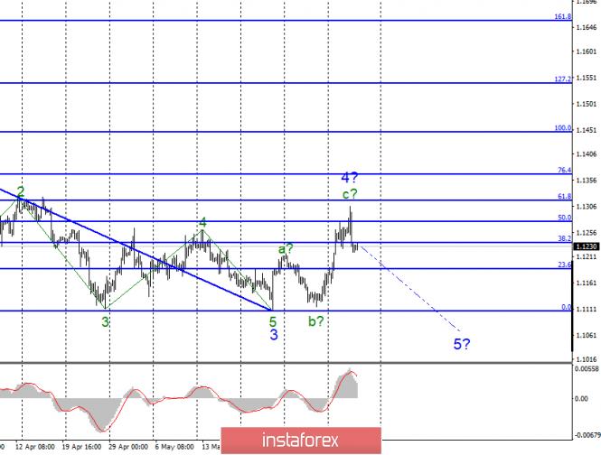 InstaForex Analytics:  Analiza falowa EUR/USD i GBP/USD na 6 czerwca. Marc Carney i Mario Draghi mogą wywierać presję na europejskie waluty w czwartek