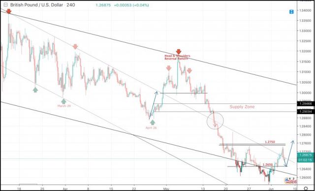 2019年6月6日:英镑/美元盘中技术分析和交易建议。