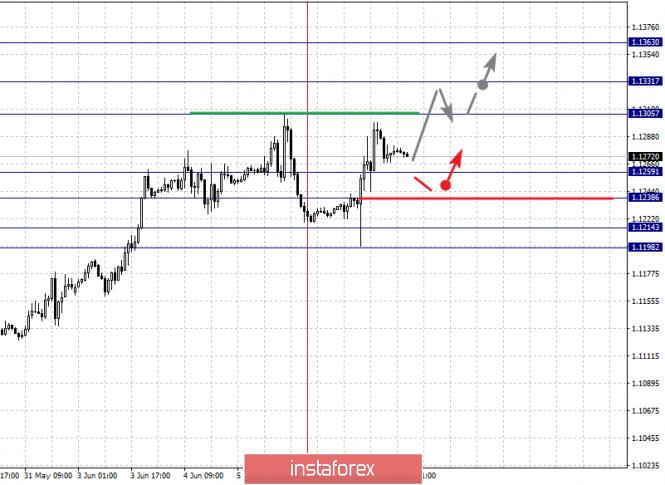 InstaForex Analytics: 7 маусымдағы негізгі валюта жұптары бойынша фракталдық талдау