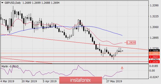 InstaForex Analytics:  Prognoza dla GBP/USD na 7 czerwca 2019 roku