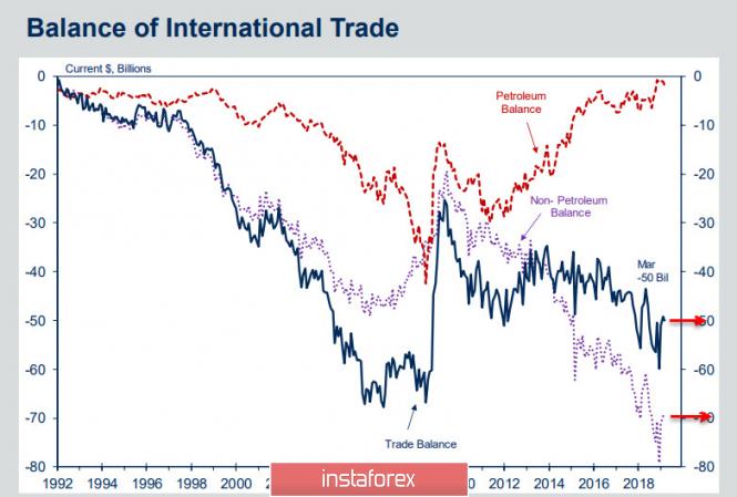 Курс валюты на 07.06.2019 analysis
