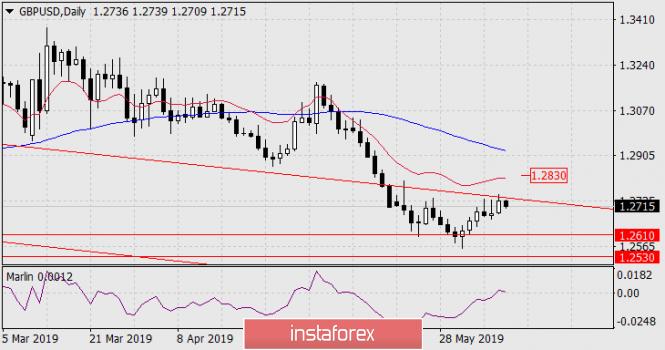 InstaForex Analytics:  Prognoza dla GBP/USD na 10 czerwca 2019 roku