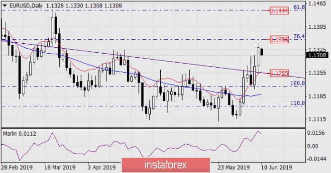 InstaForex Analytics:  Prognoza dla EUR/USD na 10 czerwca 2019 roku