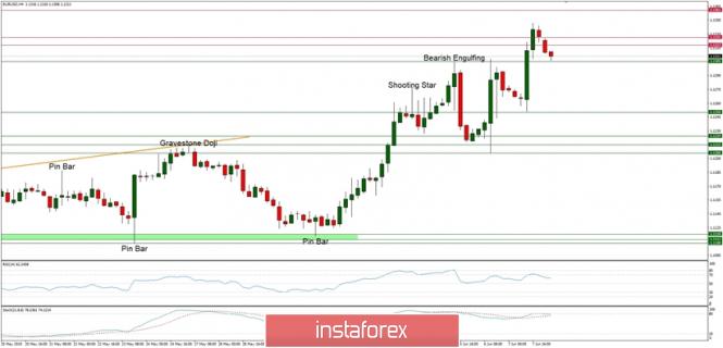 Exchange Rates 10.06.2019 analysis