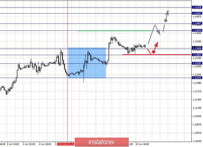 InstaForex Analytics: 11 маусымдағы негізгі валюта жұптары бойынша фракталдық талдау