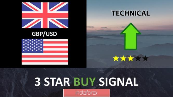 Exchange Rates 11.06.2019 analysis