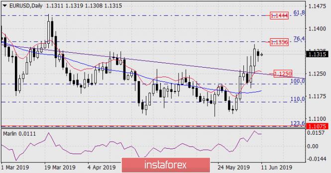 InstaForex Analytics:  Prognoza dla EUR/USD na 11 czerwca 2019 roku