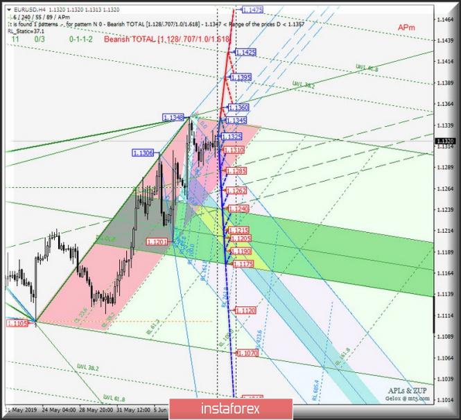 Курс валюты на 11.06.2019 analysis