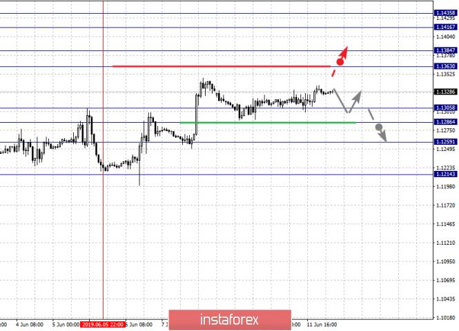 InstaForex Analytics: 12 маусымдағы негізгі валюта жұnтары бойынша фракталдық талдау