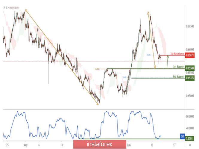 Exchange Rates 12.06.2019 analysis