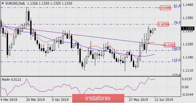 InstaForex Analytics:  Prognoza dla EUR/USD na 12 czerwca 2019 roku