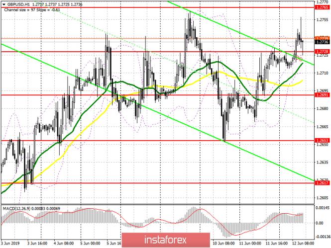 InstaForex Analytics: GBP/USD: plan para la sesión estadounidense del 12 de junio. Los compradores de la libra continúan subiéndolo