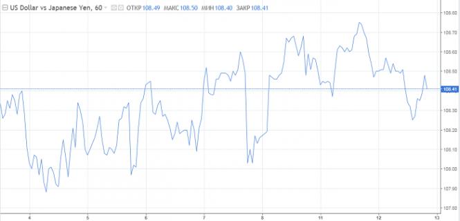 Курс валюты на 12.06.2019 analysis