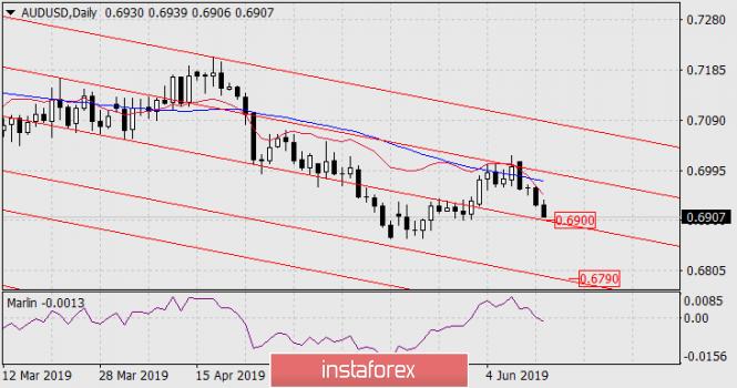 InstaForex Analytics: Prognose für 13. Juni – AUD/USD