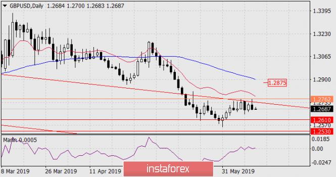 InstaForex Analytics: Prognose für 13. Juni – GBP/USD