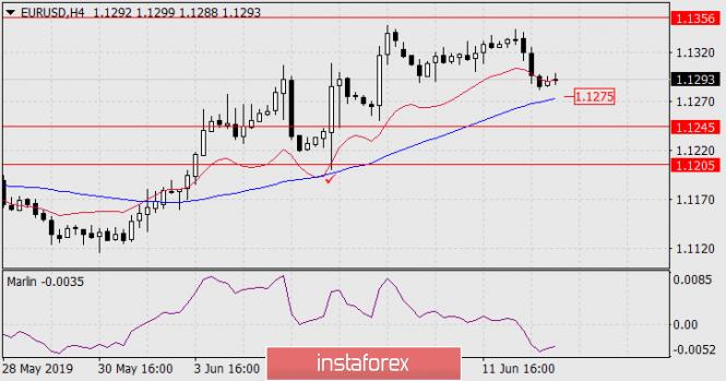 InstaForex Analytics: Prognose für 13. Juni – EUR/USD