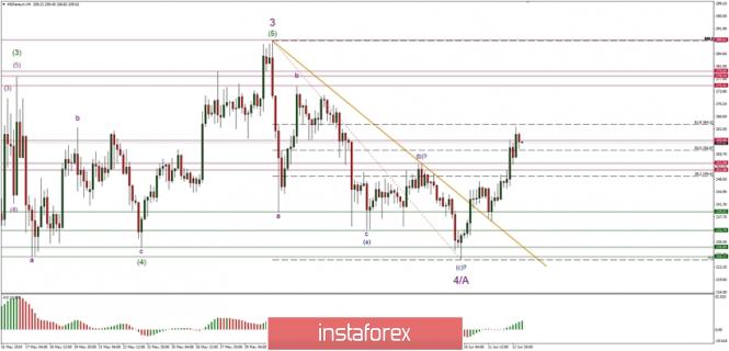 Exchange Rates 13.06.2019 analysis