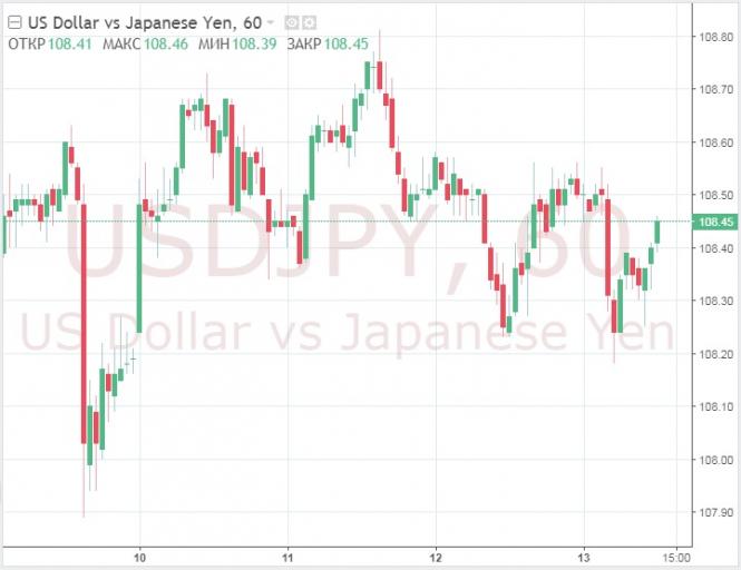 Курс валюты на 13.06.2019 analysis