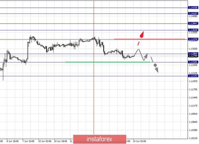 InstaForex Analytics: 14 маусымдағы негізгі валюта жұптары бойынша фракталдық талдау