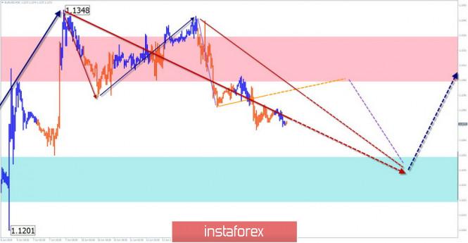 InstaForex Analytics: EUR/USD, USD/JPY, GBP/JPY. Жеңілдетілген толқынды талдау және 14 маусымға болжам