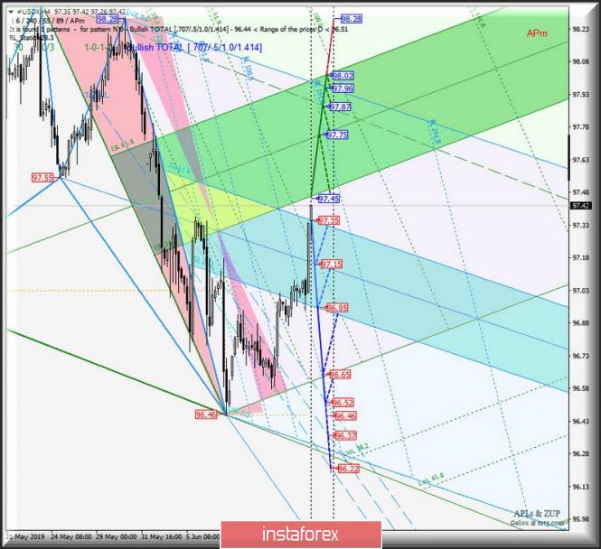 Курс валюты на 14.06.2019 analysis