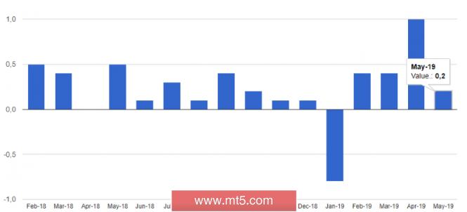 InstaForex Analytics: اليورو / دولار والباوند / دولار: يتجاهل اليورو البيانات الأساسية الضعيفة في حين خاف الباوند من مقترحات رئيس الوزراء بوريس جونسون