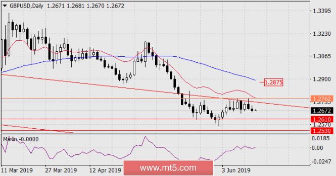 Exchange Rates 14.06.2019 analysis