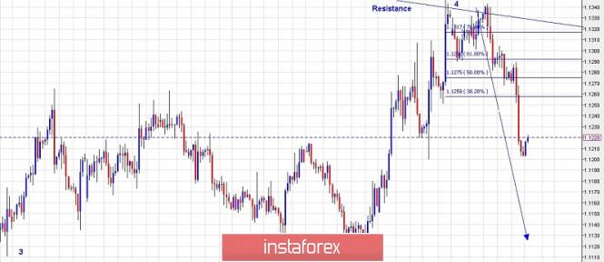 InstaForex Analytics: Търговски план за EUR/USD за 17 юни 2019 г.