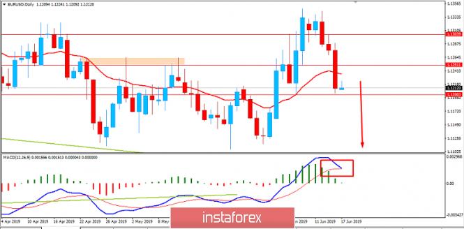 InstaForex Analytics: EURUSD: EURO akan kembal memperoleh momentum pad aUSD, 17 Juni, 2019