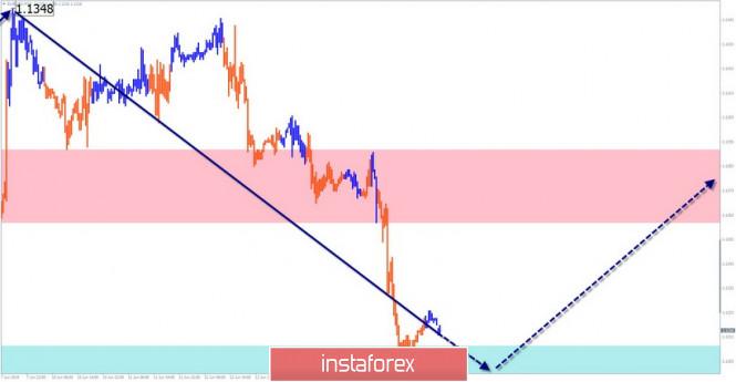 InstaForex Analytics: EUR/USD, USD/JPY, AUD/USD. Упрощенный волновой анализ и прогноз на 17 июня