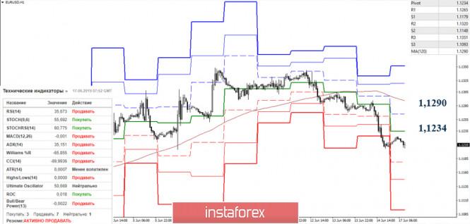 Курс валюты на 17.06.2019 analysis
