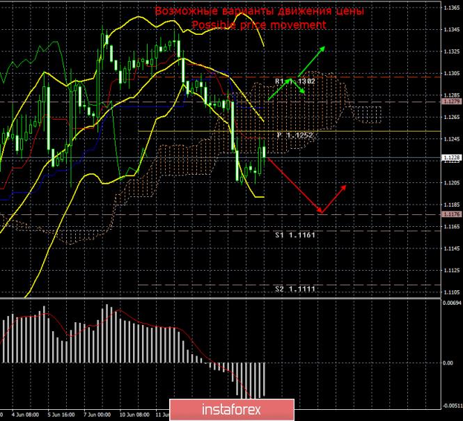 InstaForex Analytics: EUR/USD. 17 июня. Итоги дня. Снижение ключевой ставки ФРС в ближайшее время может стать шоком для рынка