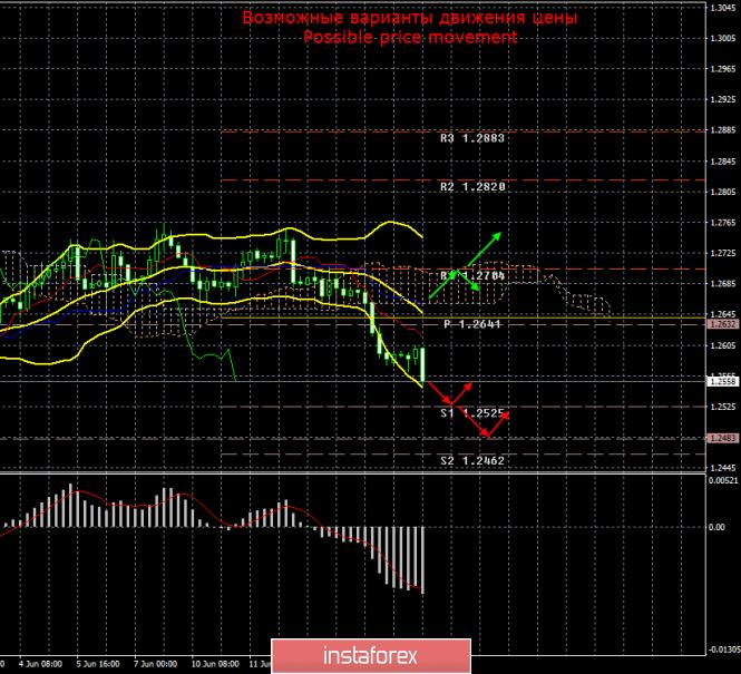 InstaForex Analytics: GBP/USD. 17 июня. Итоги дня. Борис Джонсон пропускает дебаты, посвященные выборам на пост премьера страны