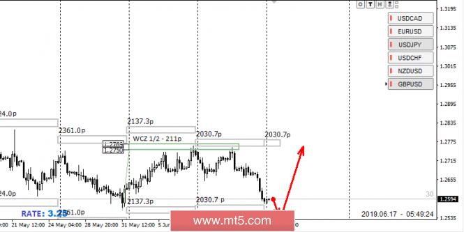 Exchange Rates 17.06.2019 analysis