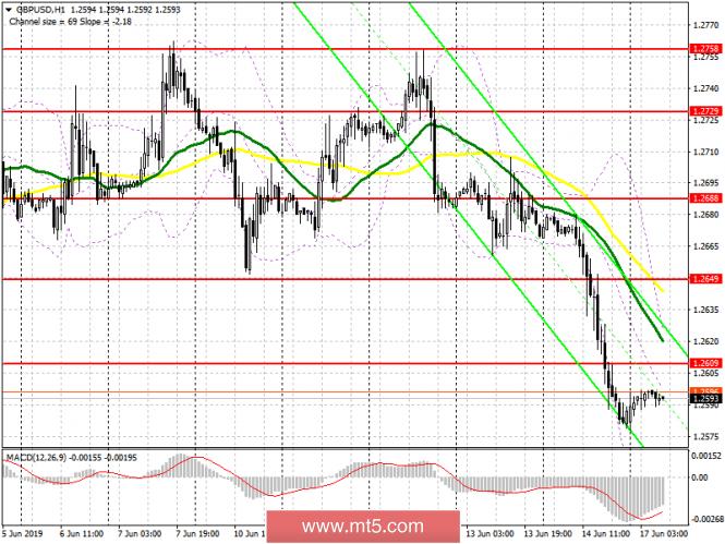 InstaForex Analytics: GBP/USD: rencana untuk sesi Eropa pada 17 Juni. Pound melanjutkan penurunan