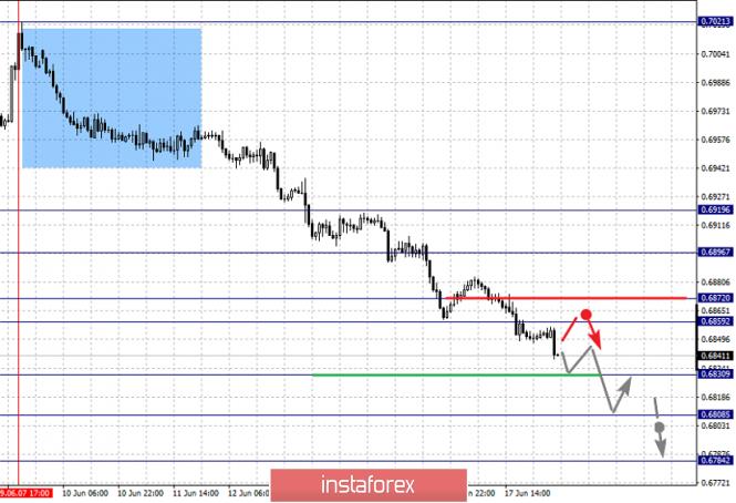 Exchange Rates 18.06.2019 analysis