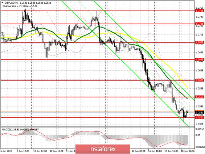 InstaForex Analytics: GBP/USD: план на европейскую сессию 18 июня. Ни намека на разворот медвежьего рынка