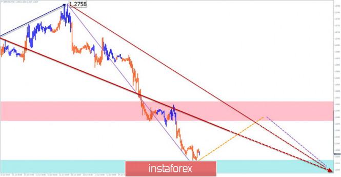 InstaForex Analytics:  GBP/USD, USD/CHF, AUD/USD. Упрощенный волновой анализ и прогноз на 18 июня