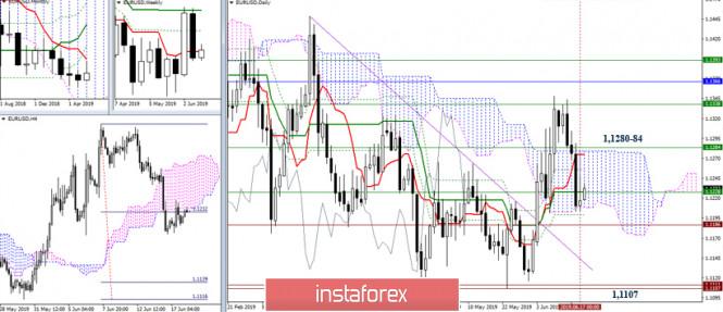 InstaForex Analytics: EUR/USD и GBP/USD 18 июня – рекомендации технического анализа