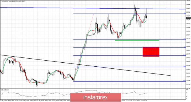 InstaForex Analytics: El precio del oro fue rechazado en el área de $1,350-60 nuevamente