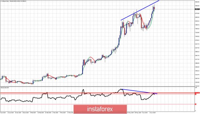 InstaForex Analytics: Bitcoin muestre señales de divergencia bajista