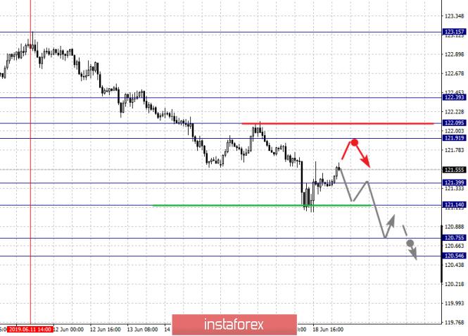 Exchange Rates 19.06.2019 analysis