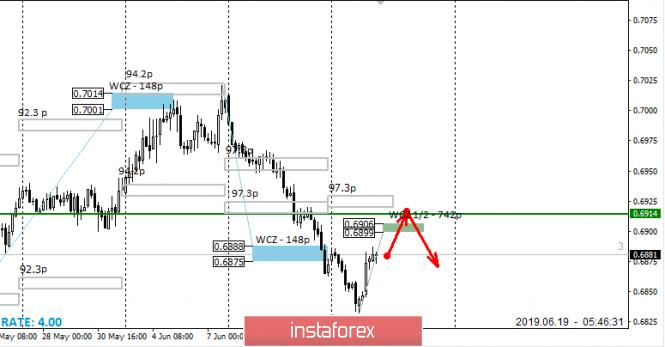 Wechselkurse 19.06.2019 Analyse