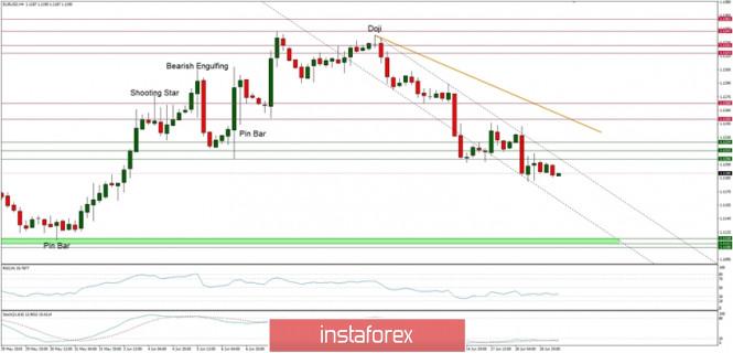 InstaForex Analytics: Phân tích kỹ thuật của EUR/USD cho ngày 19/06/2019: