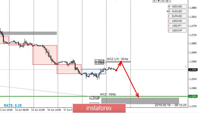 InstaForex Analytics: Vùng kiểm soát của GBPUSD vào ngày 19.06.19