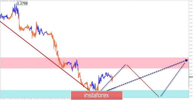 Курс валюты на 19.06.2019 analysis
