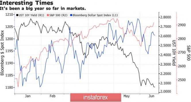 InstaForex Analytics: Золото голосует за независимость ФРС