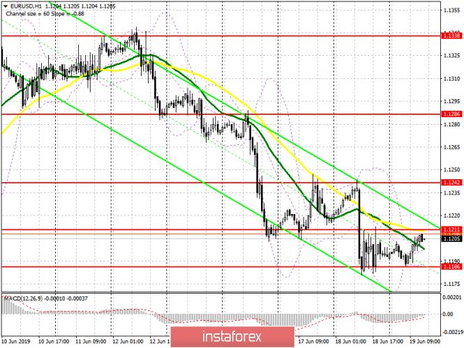 InstaForex Analytics: EUR / USD: plan para la sesión estadounidense del 19 de junio. Los operadores tomaron un descanso y esperan los resultados de la reunión de la Fed