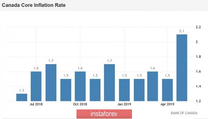 InstaForex Analytics: USD/CAD. Канадец расправил крылья, но южный тренд в руках ФРС