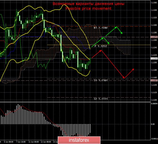 InstaForex Analytics: EUR/USD. 19 июня. Итоги дня. Риторика Джерома Пауэлла будет иметь судьбоносное влияние на доллар США